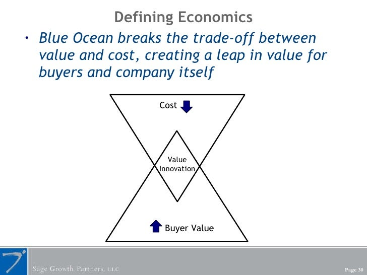 Defining Economics <ul><li>Blue Ocean breaks the trade-off between value and cost, creating a leap in value for buyers and...