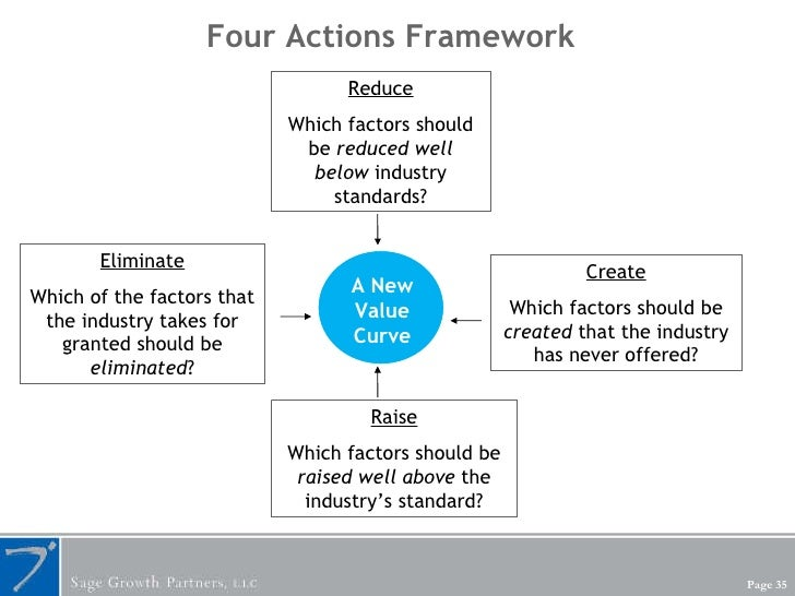 Four Actions Framework Reduce Which factors should be  reduced well below  industry standards? Create Which factors should...