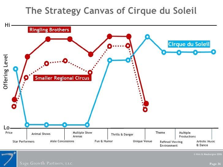 The Strategy Canvas of Cirque du Soleil Hi Offering Level Lo Price Fun & Humor Unique Venue Aisle Concessions Multiple Sho...
