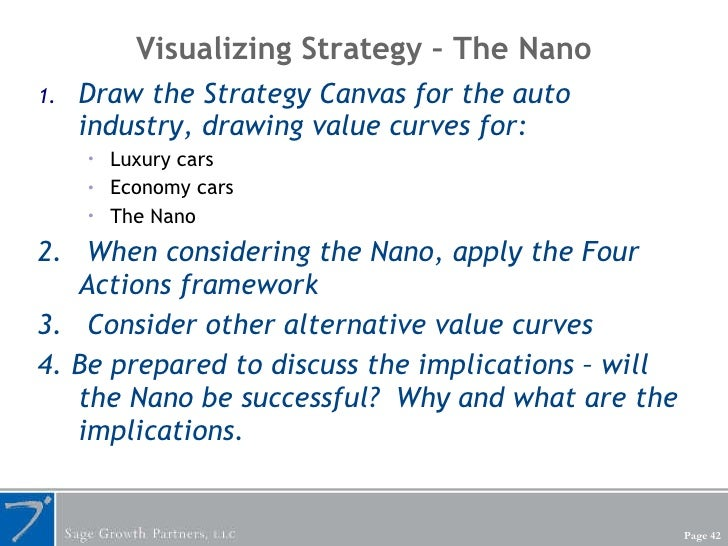 Visualizing Strategy – The Nano  <ul><li>Draw the Strategy Canvas for the auto industry, drawing value curves for: </li></...