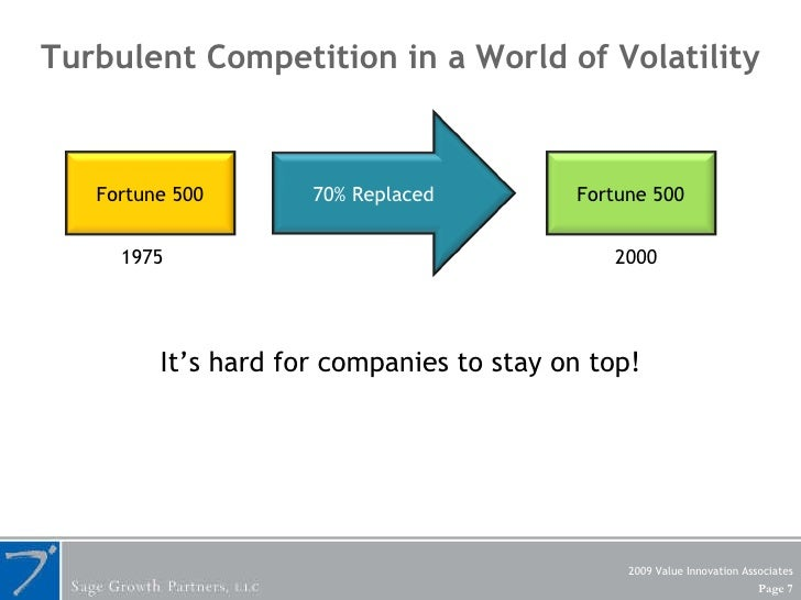 Turbulent Competition in a World of Volatility 1975 2000 It's hard for companies to stay on top! 2009 Value Innovation Ass...