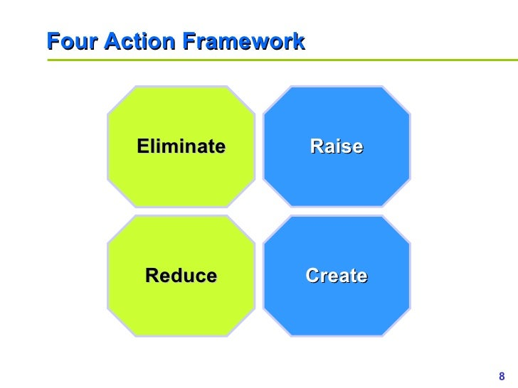 4 actions framework eliminate reduce raise create The four actions framework asks four questions to sharpen the focus and  in the  image identify factors that reduce, eliminate, raise and create value  petsmart  vs petco - 4 actions framework or get the highlights below.