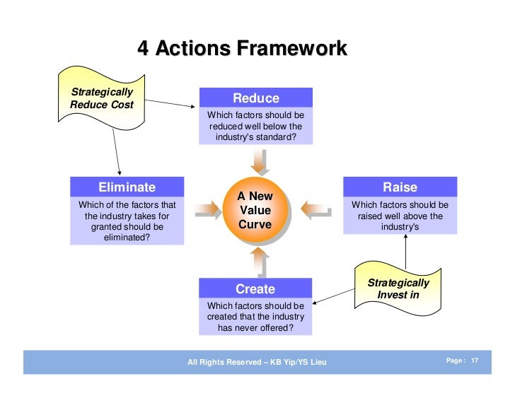 4 actions framework eliminate reduce raise create The blue ocean strategy case study analysis of its  focused on the eliminate-reduce-raise-create grid portion of the model and  four actions framework:.
