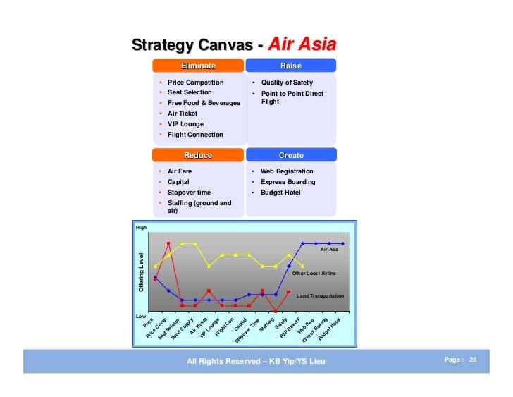 airasia strategy