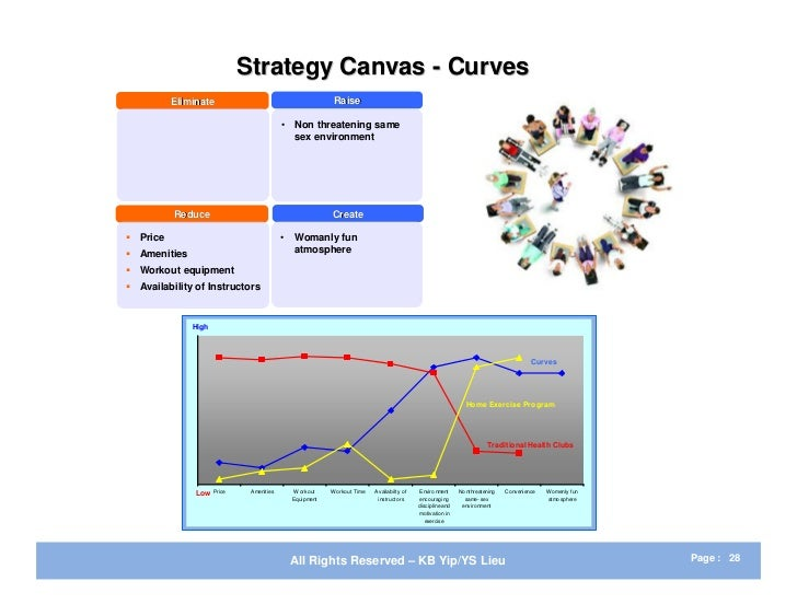 Example blue ocean strategy