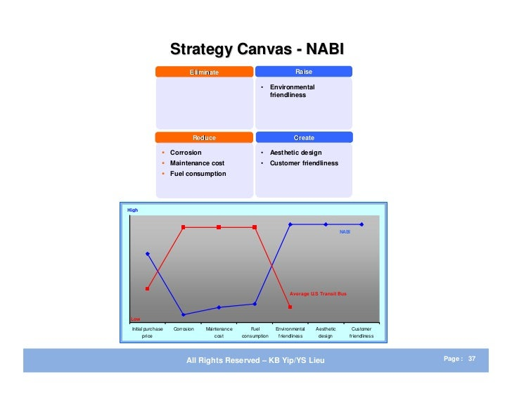 examples of strategy canvas The strategy canvas  there are many great examples of large companies such as nintendo wii and thomas cook financial services but this blog is going to.
