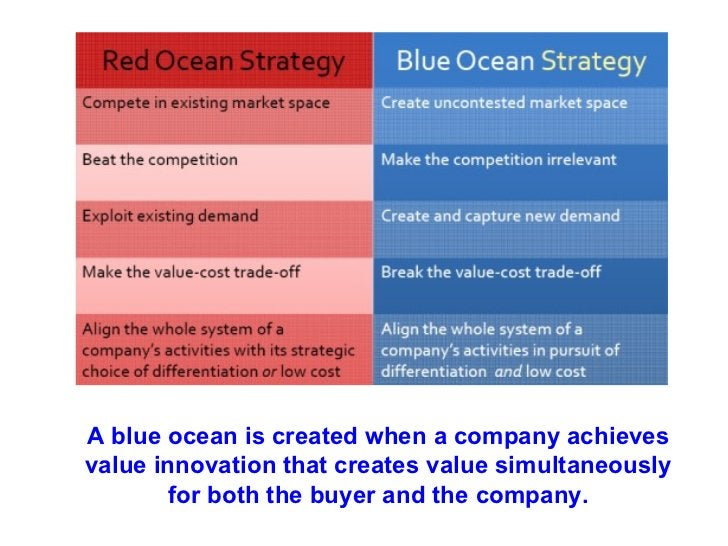 A blue ocean is created when a company achieves value innovation that creates value simultaneously for both the buyer and ...