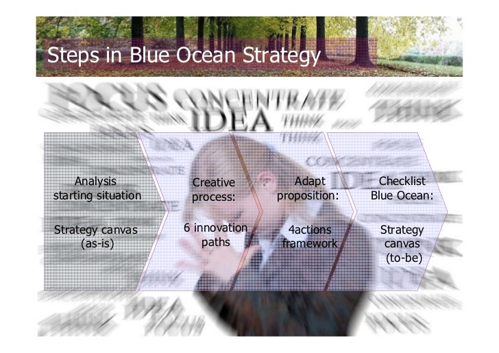 southwest airline blue ocean strategy Blue ocean strategy is a marketing theory from a book published in 2004 which was written by w chan kim and renée mauborgne,  southwest airlines: .