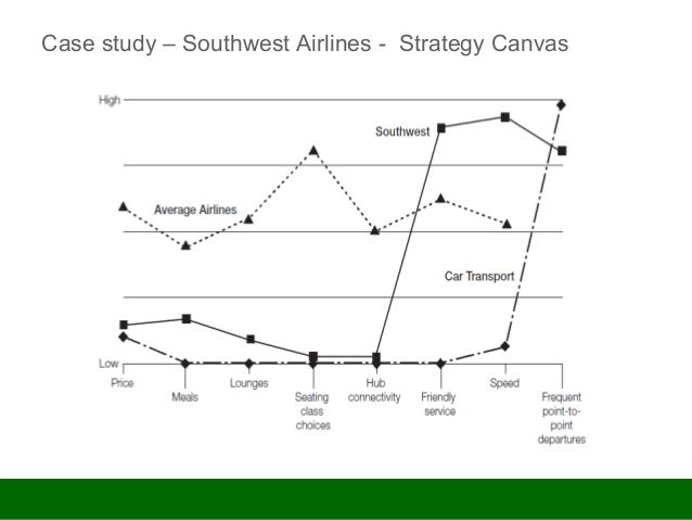 southwest airlines strategy and human resource management If you look at southwest airlines,  leadership, culture, strategy,  business school textbook on human resource management, with southwest airlines as the.