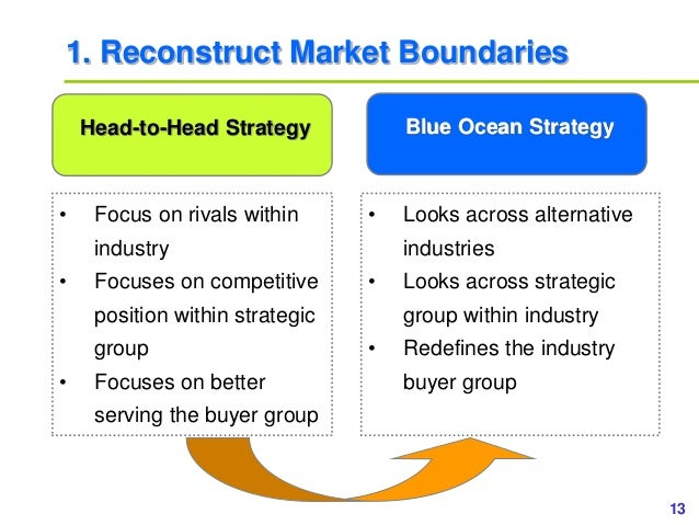 13www.study Marketing.org 1. Reconstruct Market Boundaries • Focus on rivals within industry • Focuses on competitive posi...