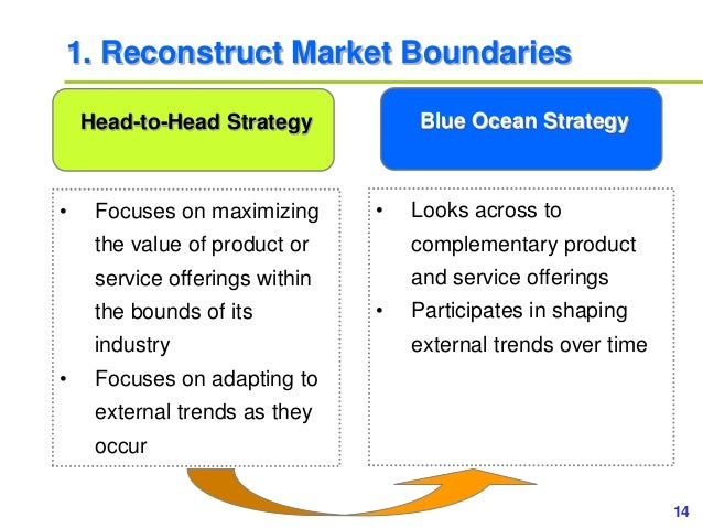 14www.study Marketing.org 1. Reconstruct Market Boundaries • Focuses on maximizing the value of product or service offerin...