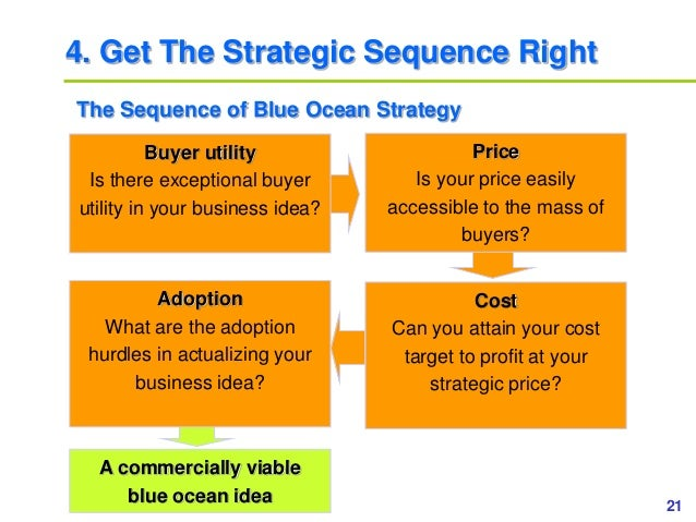 21www.study Marketing.org 4. Get The Strategic Sequence Right The Sequence of Blue Ocean Strategy Buyer utility Is there e...