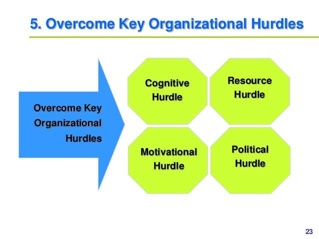23www.study Marketing.org 5. Overcome Key Organizational Hurdles Overcome Key Organizational Hurdles Cognitive Hurdle Moti...
