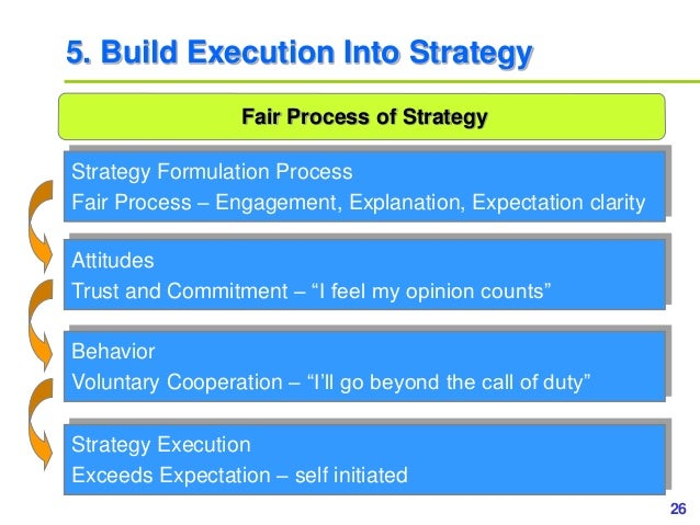 26www.study Marketing.org 5. Build Execution Into Strategy Fair Process of Strategy Strategy Formulation Process Fair Proc...