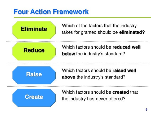 9www.study Marketing.org Four Action Framework Eliminate Reduce Raise Create Which of the factors that the industry takes ...