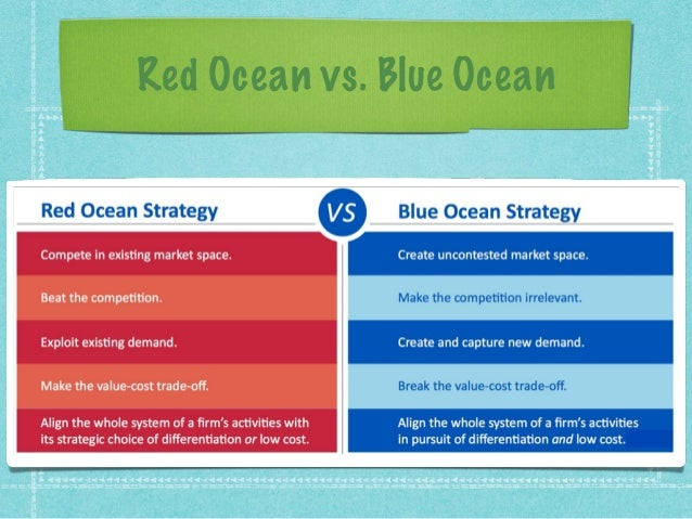 blue ocean strategy tools analysis Understand what strategy actually is and learn about more than 75 core strategy tools used by business leaders  blue ocean strategy  vmost analysis.