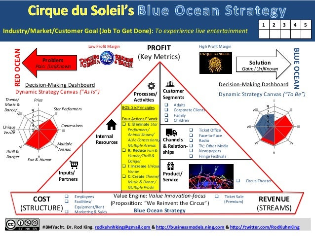 Cirque du Soleil's BLUE OCEAN STRATEGY: One-page Story of How Cirque …