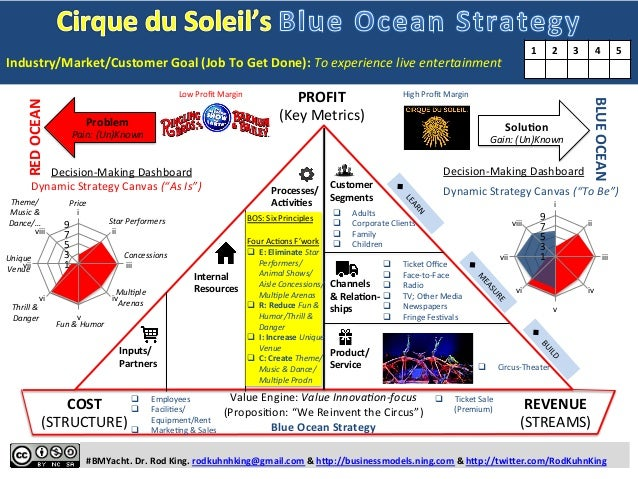 Cirque du Soleil's BLUE OCEAN STRATEGY: One-page Story of How Cirque du Soleil Used a Business Model Yacht to Sail to the Blue Ocean Slide 2