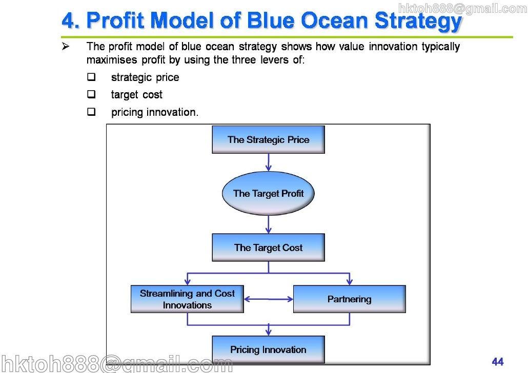 Micromax blue ocean strategy