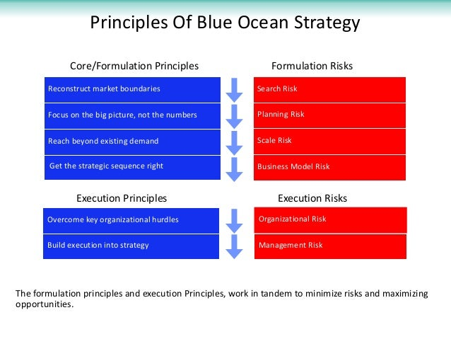 "exploring 3ms blue ocean strategy Strategy consulting team  i found a sea shell and gave it to my 4 year old daughter and said ""you can hear the ocean if you put this to your ear."