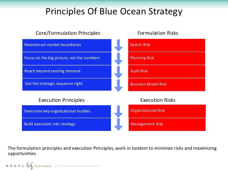 the blue ocean strategy Slides about blue ocean strategy slideshare uses cookies to improve functionality and performance, and to provide you with relevant advertising if you continue browsing the site, you agree to the use of cookies on this website.