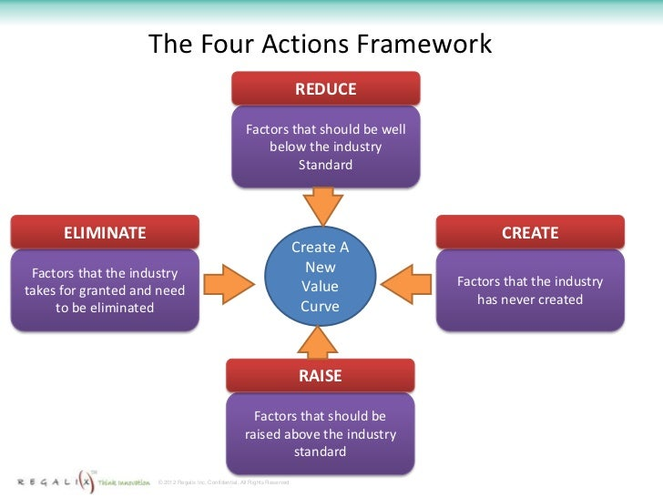 blue ocean strategy four action framework Figue 1 the four actions framework of blue ocean strategy to fundamentally  shift the strategy canvas of an industry, a company must begin by reorienting its.