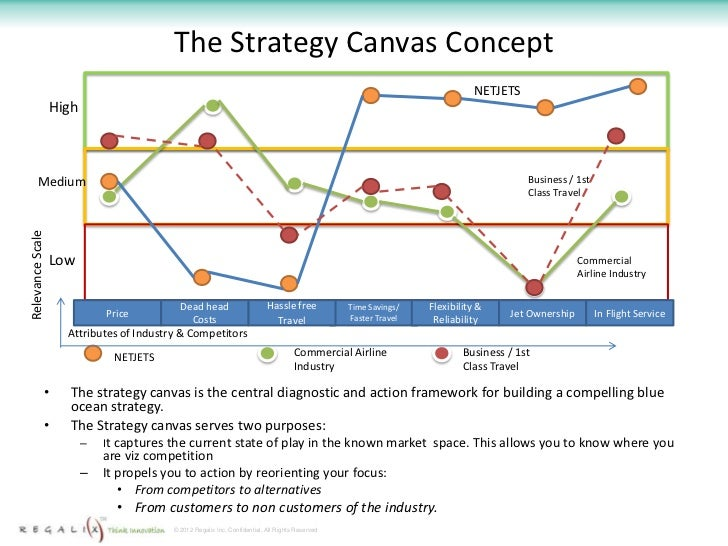 how to use the canvas strategy