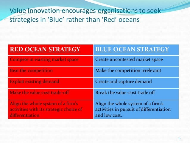 Value Innovation encourages organisations to seekstrategies in 'Blue' rather than 'Red' oceansRED OCEAN STRATEGY          ...