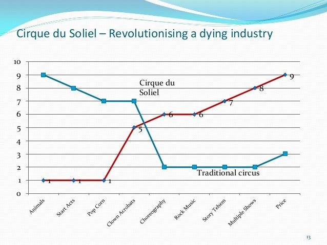 Cirque du Soliel – Revolutionising a dying industry109                                                            9       ...
