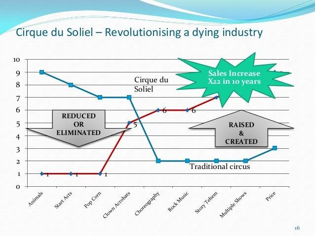 Cirque du Soliel – Revolutionising a dying industry109                                           Sales Increase    9      ...