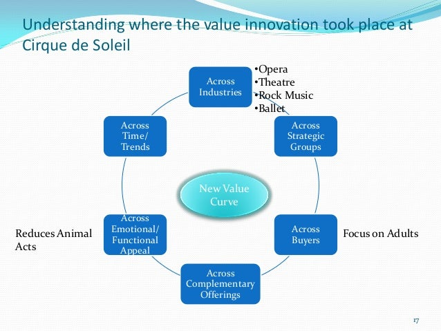 Understanding where the value innovation took place at Cirque de Soleil                                             •Opera...