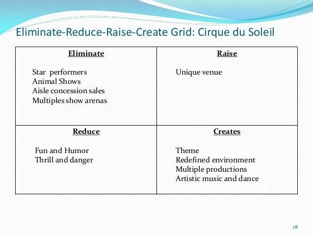 Eliminate-Reduce-Raise-Create Grid: Cirque du Soleil             Eliminate                     Raise   Star performers    ...