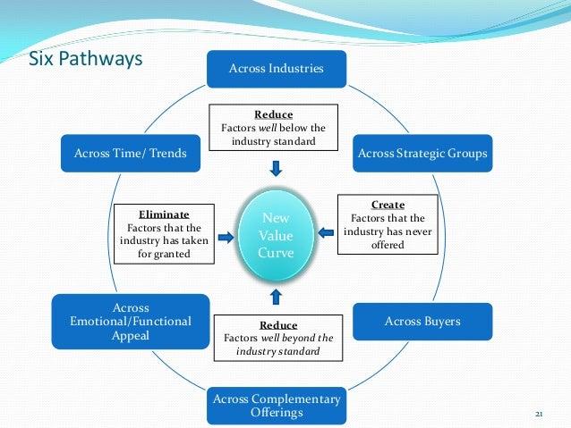 Six Pathways                       Across Industries                                         Reduce                       ...