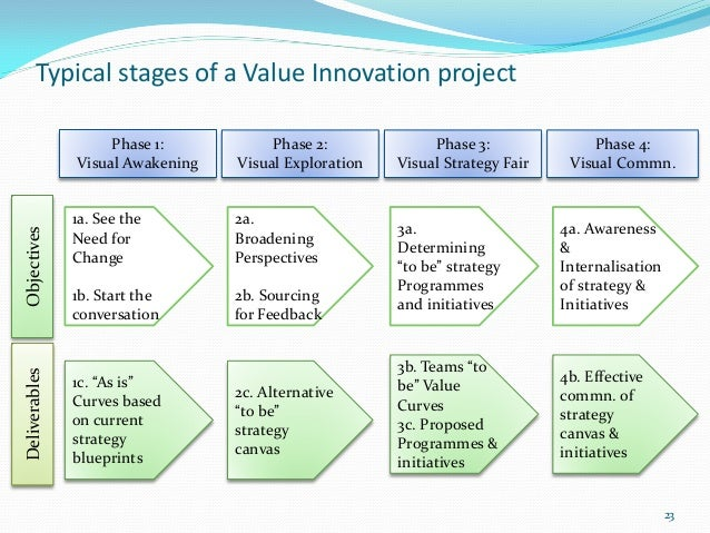 Typical stages of a Value Innovation project                    Phase 1:           Phase 2:             Phase 3:          ...