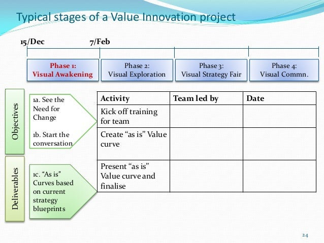 Typical stages of a Value Innovation project               15/Dec             7/Feb                       Phase 1:        ...