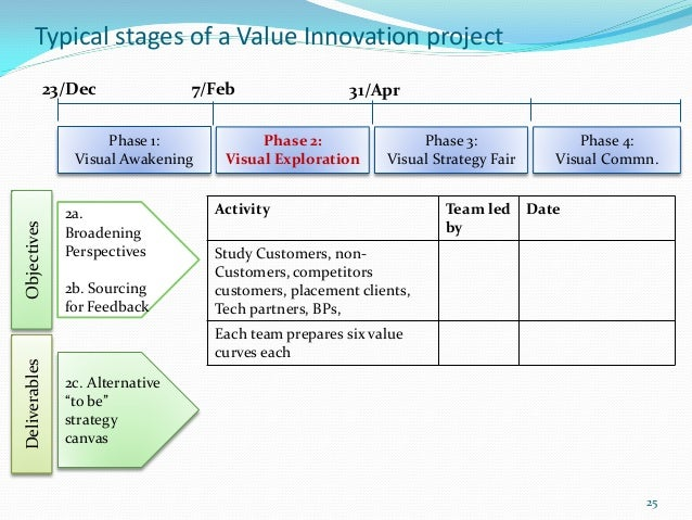 Typical stages of a Value Innovation project               23/Dec              7/Feb                 31/Apr               ...