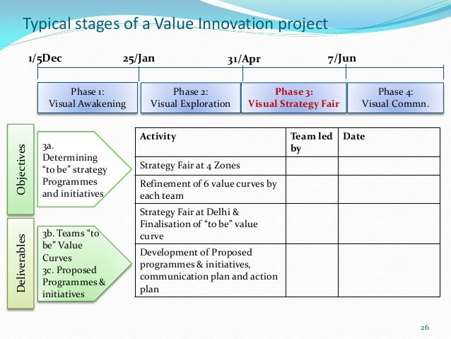 Typical stages of a Value Innovation project               1/5Dec               25/Jan                  31/Apr            ...
