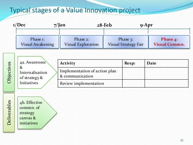 Typical stages of a Value Innovation project               1/Dec               7/Jan                28-Feb                ...
