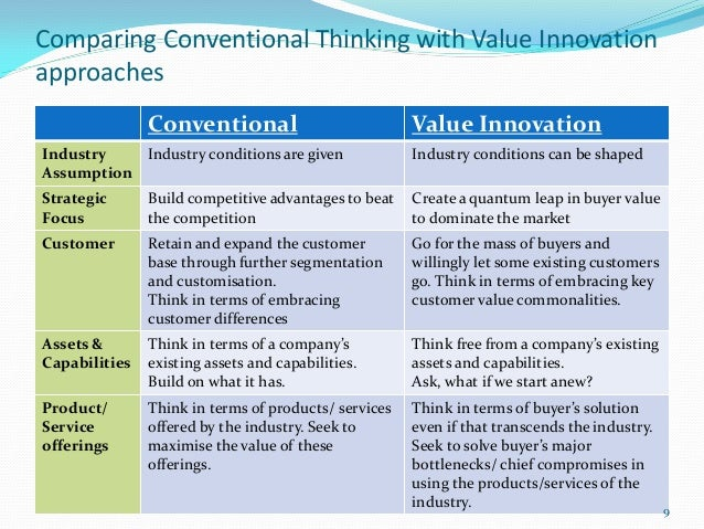 Comparing Conventional Thinking with Value Innovationapproaches               Conventional                           Value...