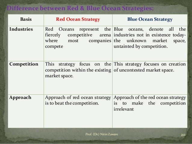 blue and red ocean characteristics Red ocean vs blue ocean strategies iasonas lainos administrator: prof george georgopoulos  present the red and blue ocean strategies and give an answer to weather innovation.