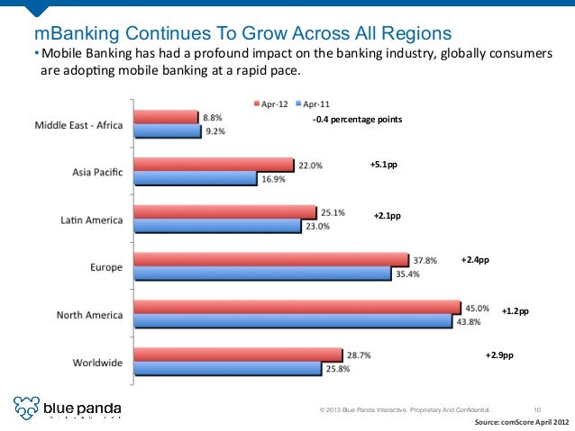 © 2013 Blue Panda Interactive. Proprietary And Confidential.! 10! mBanking Continues To Grow Across All Regions •Mobile  ...