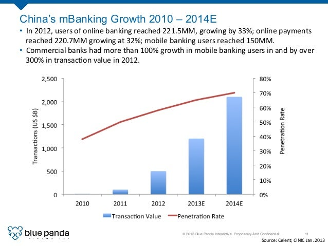 © 2013 Blue Panda Interactive. Proprietary And Confidential.! 11! China's mBanking Growth 2010 – 2014E 0%   10%   20% ...