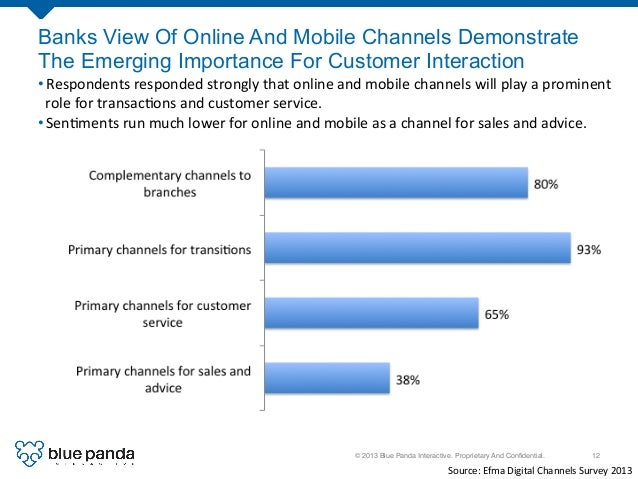 © 2013 Blue Panda Interactive. Proprietary And Confidential.! 12! Banks View Of Online And Mobile Channels Demonstrate The ...