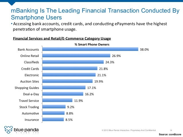 © 2013 Blue Panda Interactive. Proprietary And Confidential.! 14! mBanking Is The Leading Financial Transaction Conducted B...