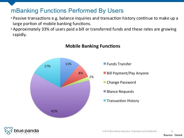 © 2013 Blue Panda Interactive. Proprietary And Confidential.! 15! Source: Celent mBanking Functions Performed By Users •Pa...