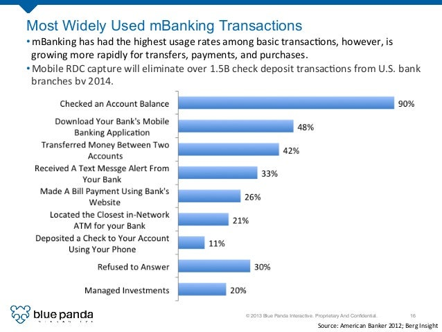 © 2013 Blue Panda Interactive. Proprietary And Confidential.! 16! Most Widely Used mBanking Transactions •mBanking  has...