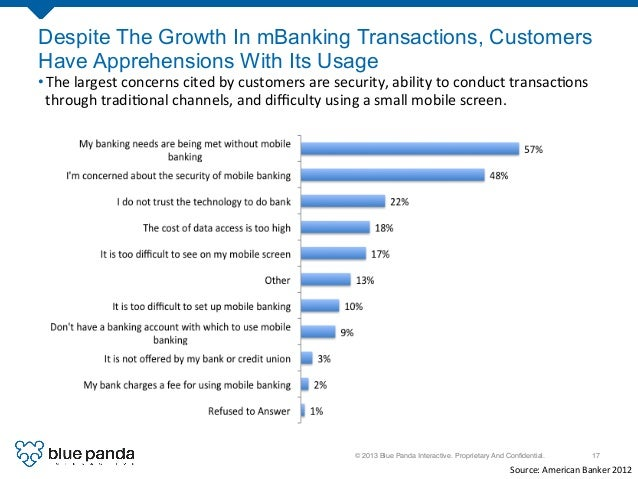 © 2013 Blue Panda Interactive. Proprietary And Confidential.! 17! Despite The Growth In mBanking Transactions, Customers Ha...