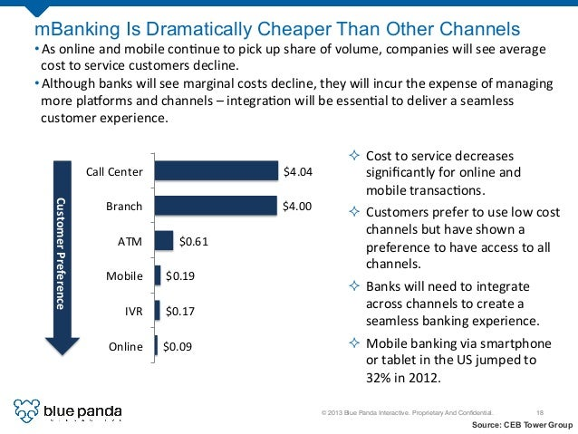 © 2013 Blue Panda Interactive. Proprietary And Confidential.! 18! Source: CEB Tower Group mBanking Is Dramatically Cheaper ...