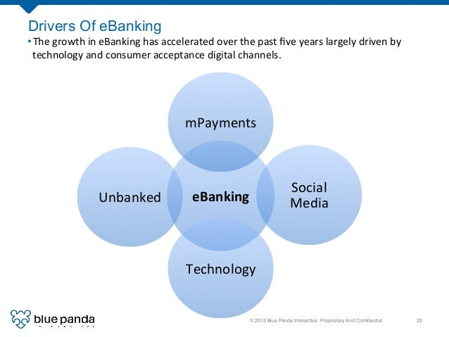 © 2013 Blue Panda Interactive. Proprietary And Confidential.! 22! Drivers Of eBanking eBanking   mPayments   Social  ...