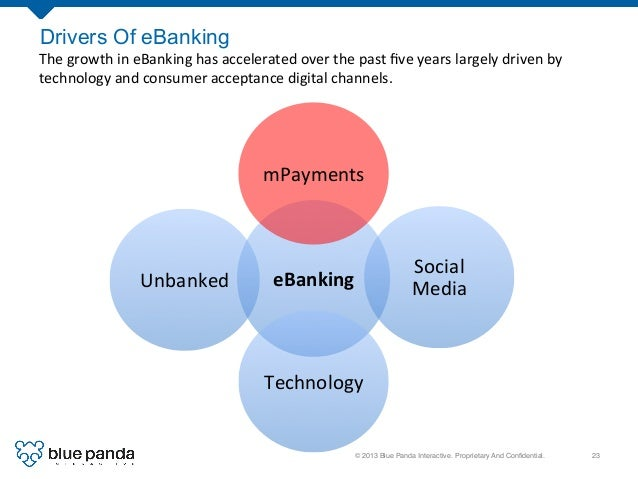 © 2013 Blue Panda Interactive. Proprietary And Confidential.! 23! Drivers Of eBanking eBanking   mPayments   Social  ...